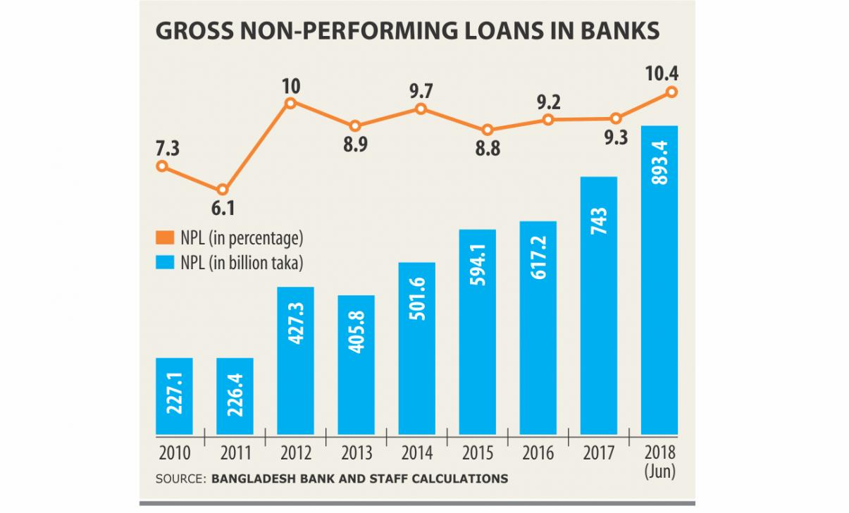 Default loan outpace recovery rate in Bangladesh - Stein & Partners